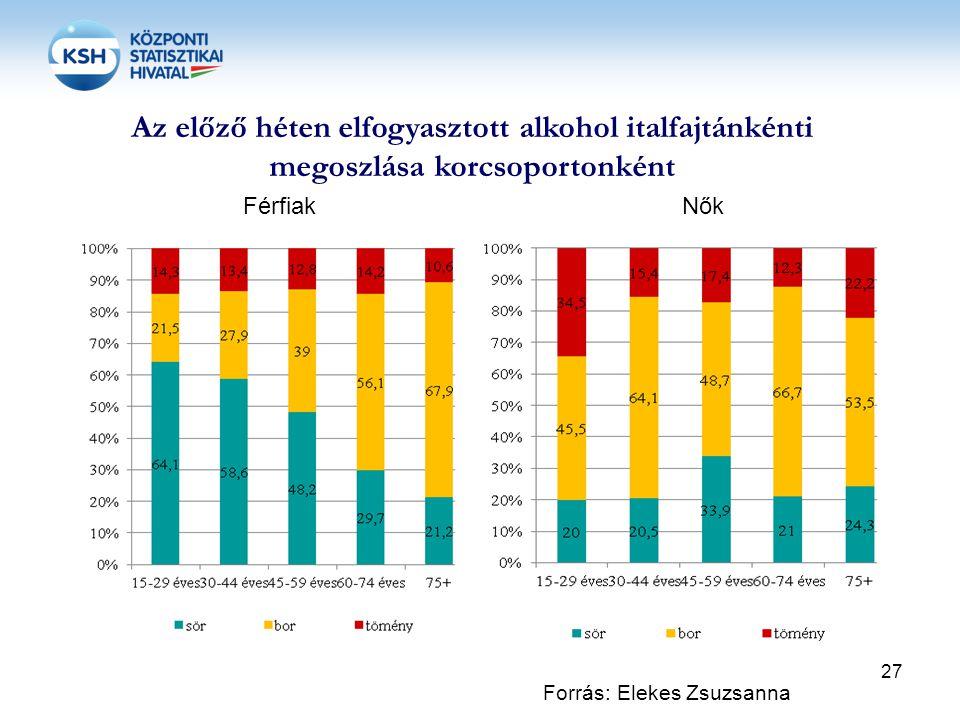 Az előző héten elfogyasztott alkohol italfajtánkénti megoszlása korcsoportonként