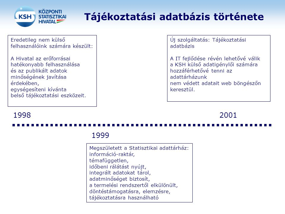Tájékoztatási adatbázis története