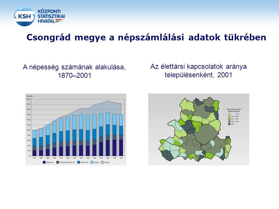 Csongrád megye a népszámlálási adatok tükrében
