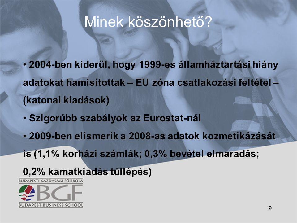 Minek köszönhető 2004-ben kiderül, hogy 1999-es államháztartási hiány adatokat hamisítottak – EU zóna csatlakozási feltétel – (katonai kiadások)