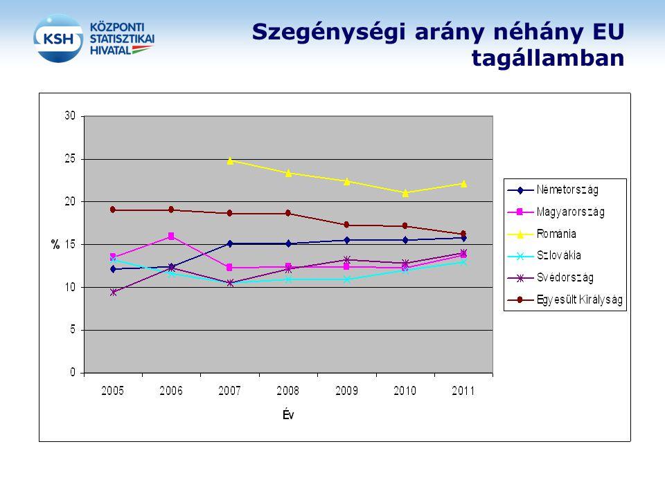 Szegénységi arány néhány EU tagállamban