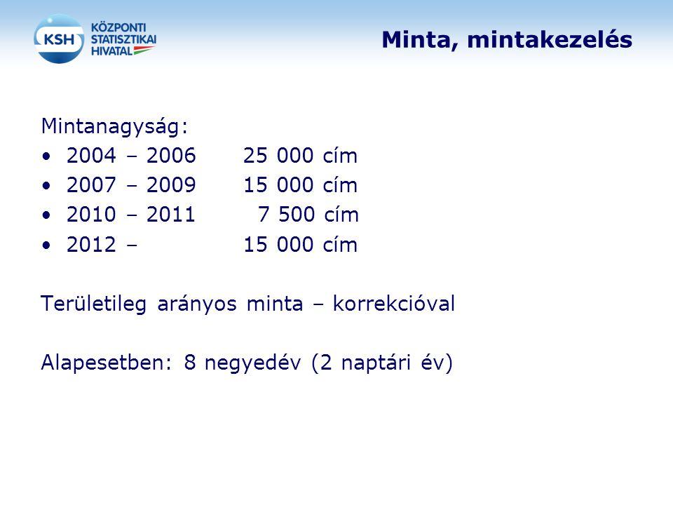 Minta, mintakezelés Mintanagyság: 2004 – 2006 25 000 cím