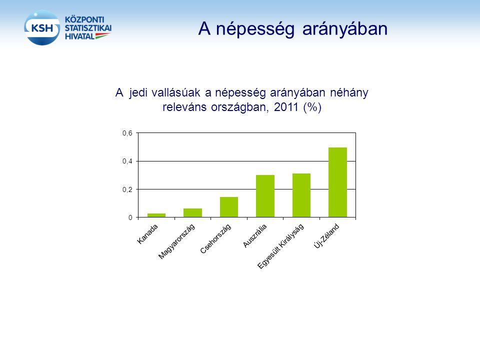 A népesség arányában A jedi vallásúak a népesség arányában néhány releváns országban, 2011 (%) Magyarország megelőzi Kanadát.
