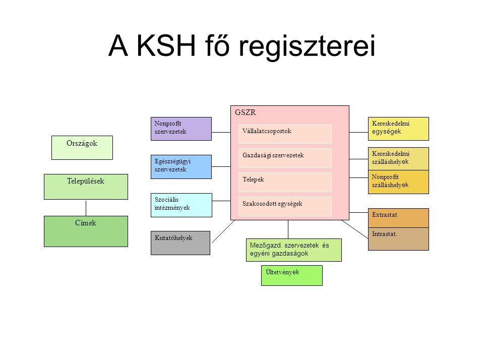 A KSH fő regiszterei GSZR Országok Települések Címek