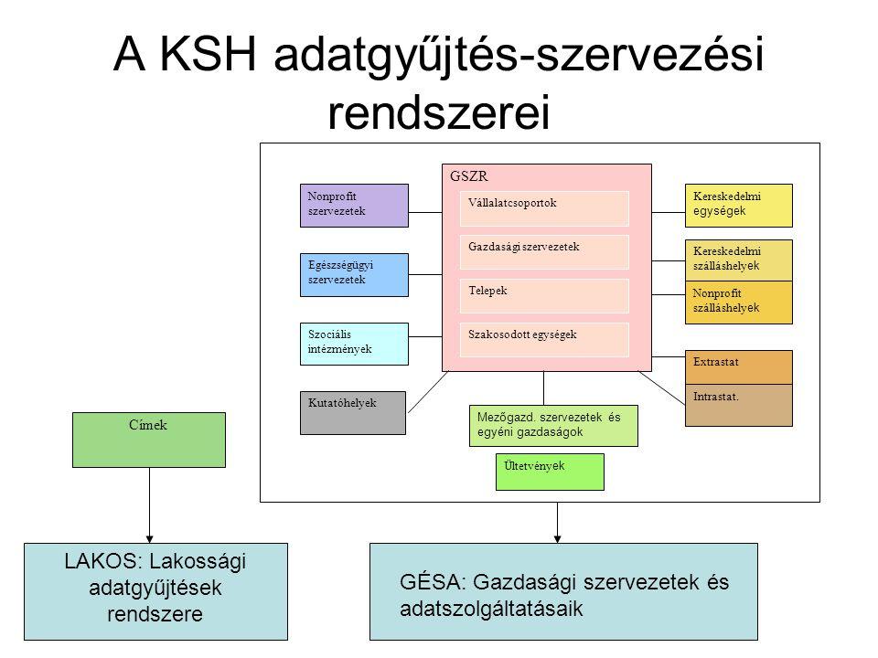 A KSH adatgyűjtés-szervezési rendszerei
