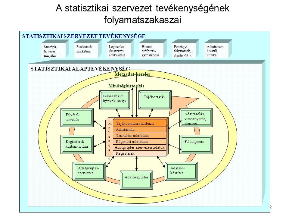 A statisztikai szervezet tevékenységének folyamatszakaszai