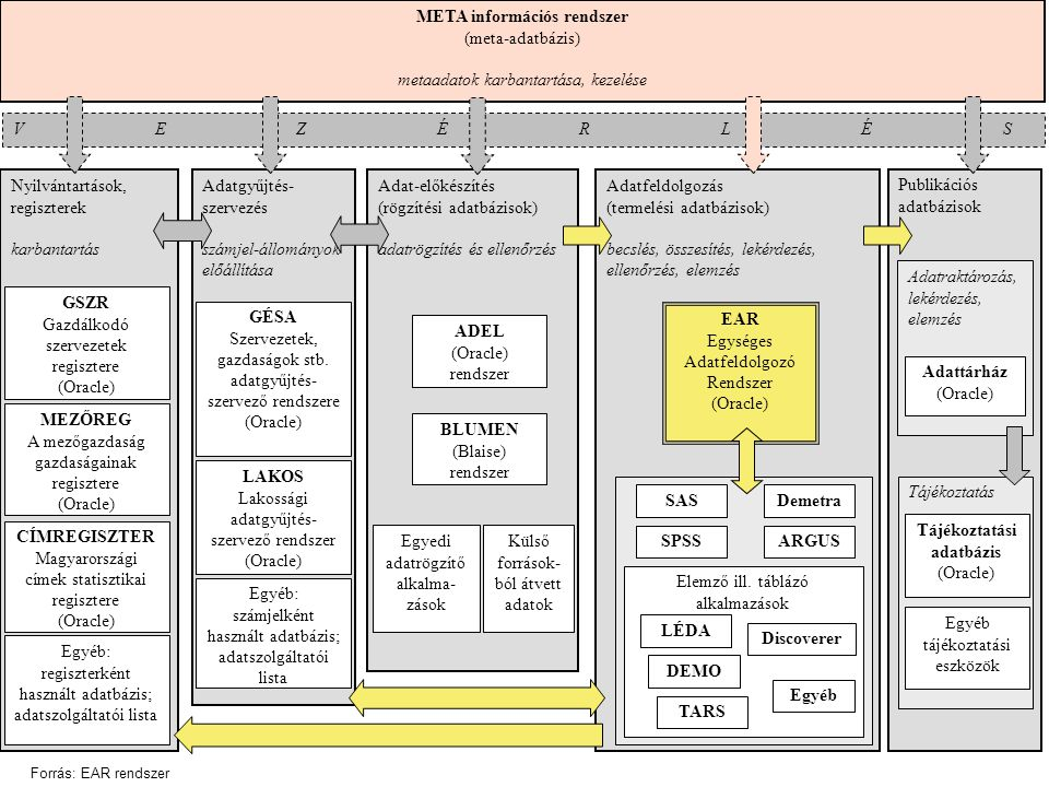 META információs rendszer