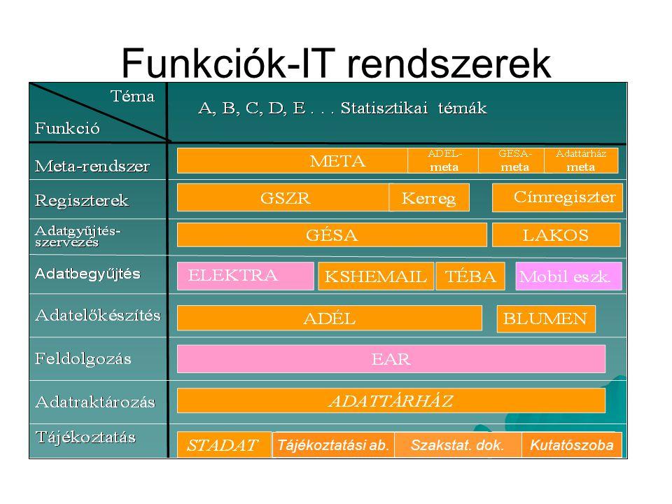 Funkciók-IT rendszerek