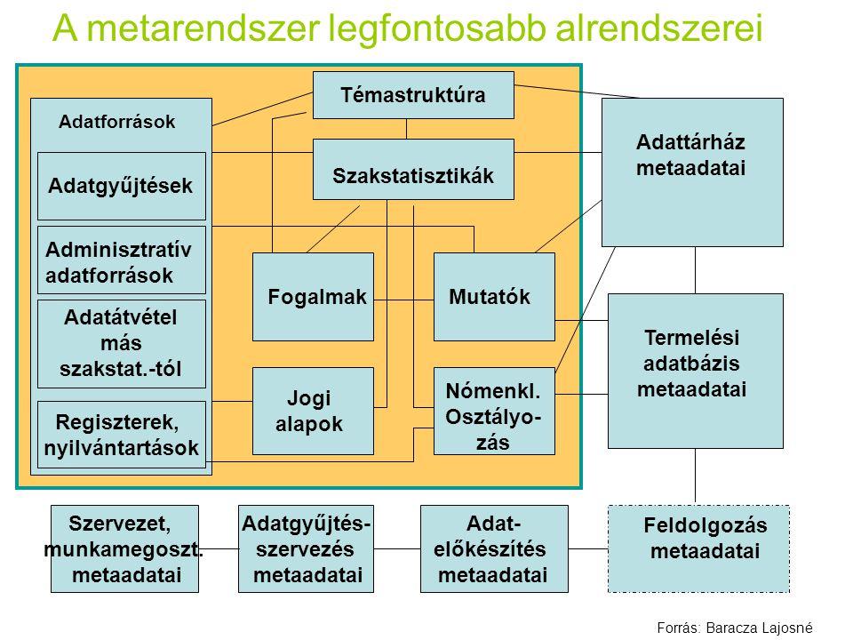 A metarendszer legfontosabb alrendszerei