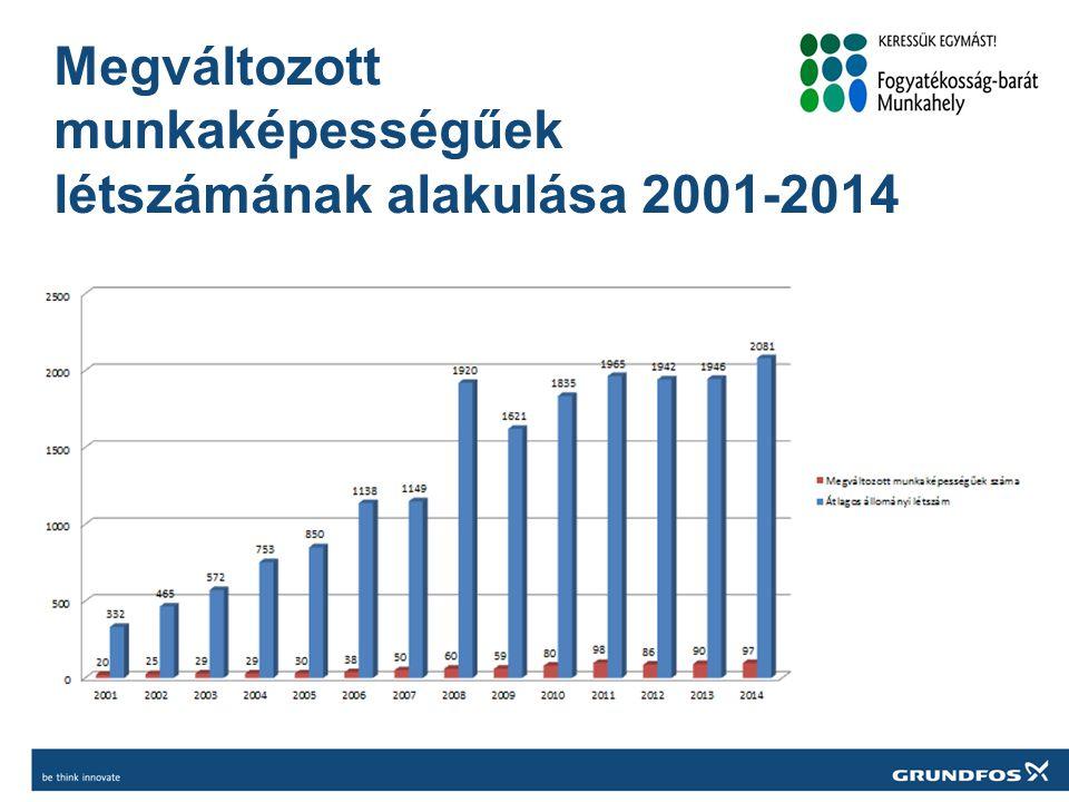 Megváltozott munkaképességűek létszámának alakulása 2001-2014