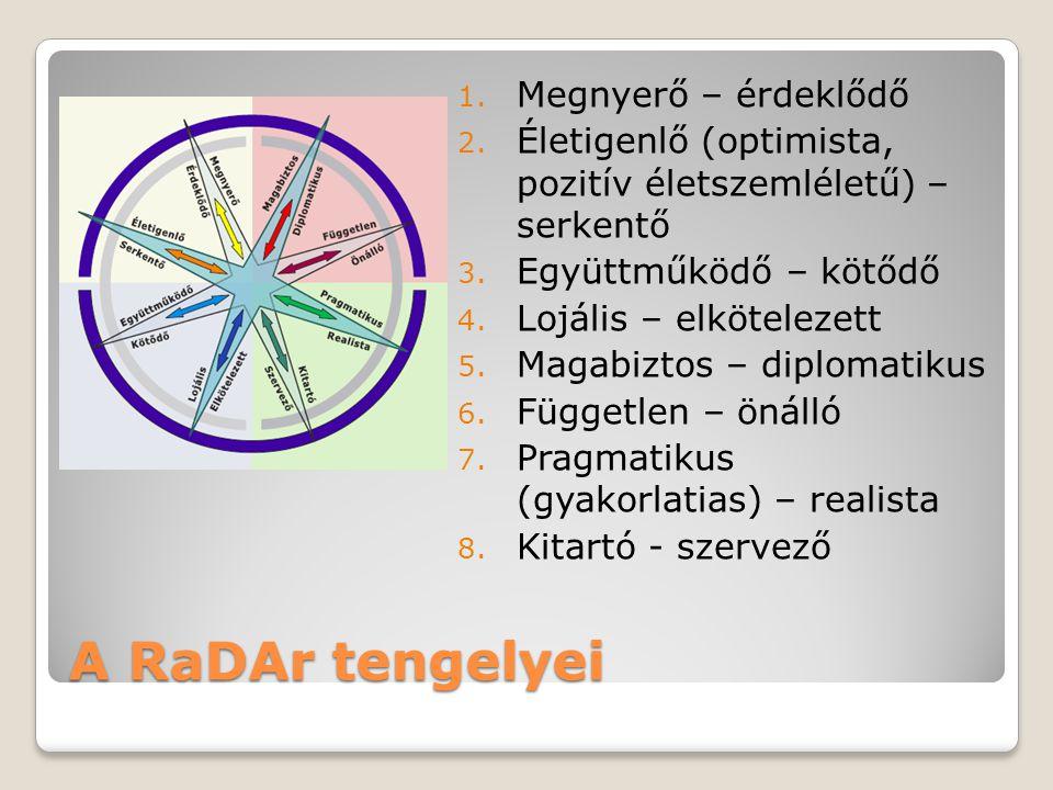 A RaDAr tengelyei Megnyerő – érdeklődő