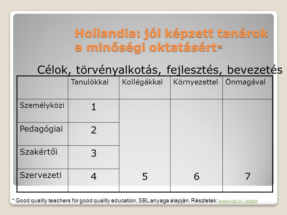 Hollandia: jól képzett tanárok a minőségi oktatásért*