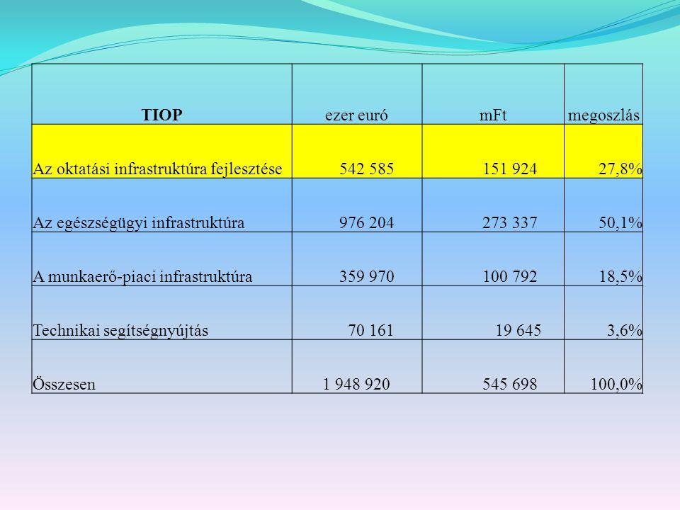 TIOP ezer euró. mFt. megoszlás. Az oktatási infrastruktúra fejlesztése. 542 585. 151 924. 27,8%