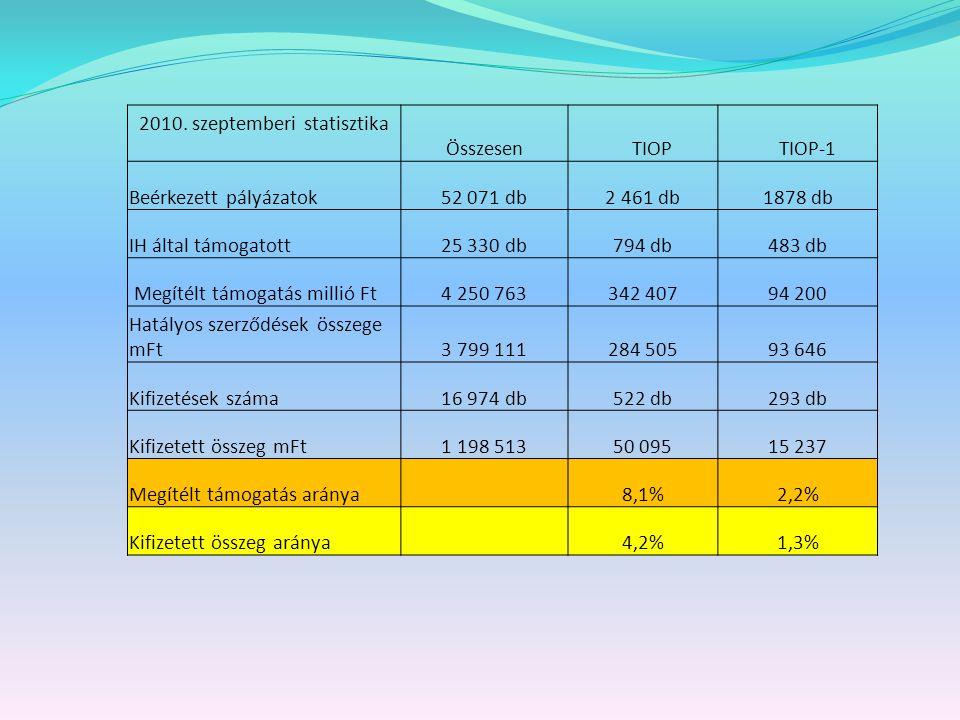 2010. szeptemberi statisztika