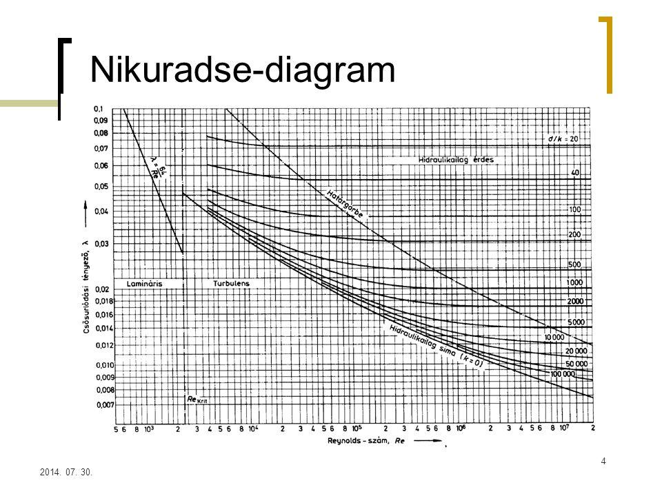 Nikuradse-diagram 2017.04.04.
