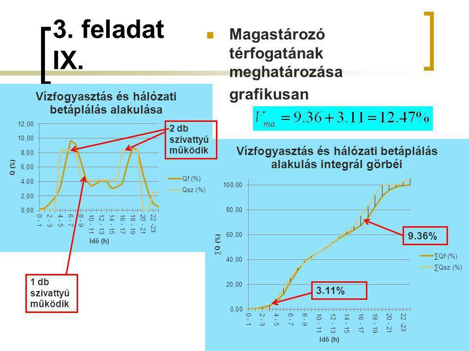 3. feladat IX. Magastározó térfogatának meghatározása grafikusan 9.36%