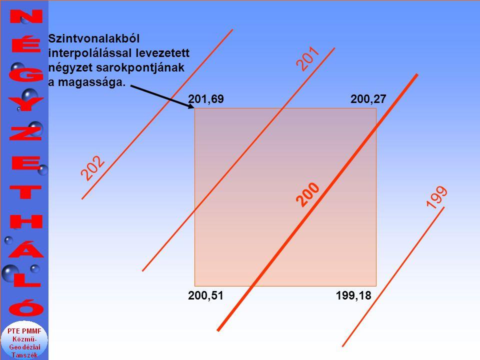Szintvonalakból interpolálással levezetett négyzet sarokpontjának a magassága.