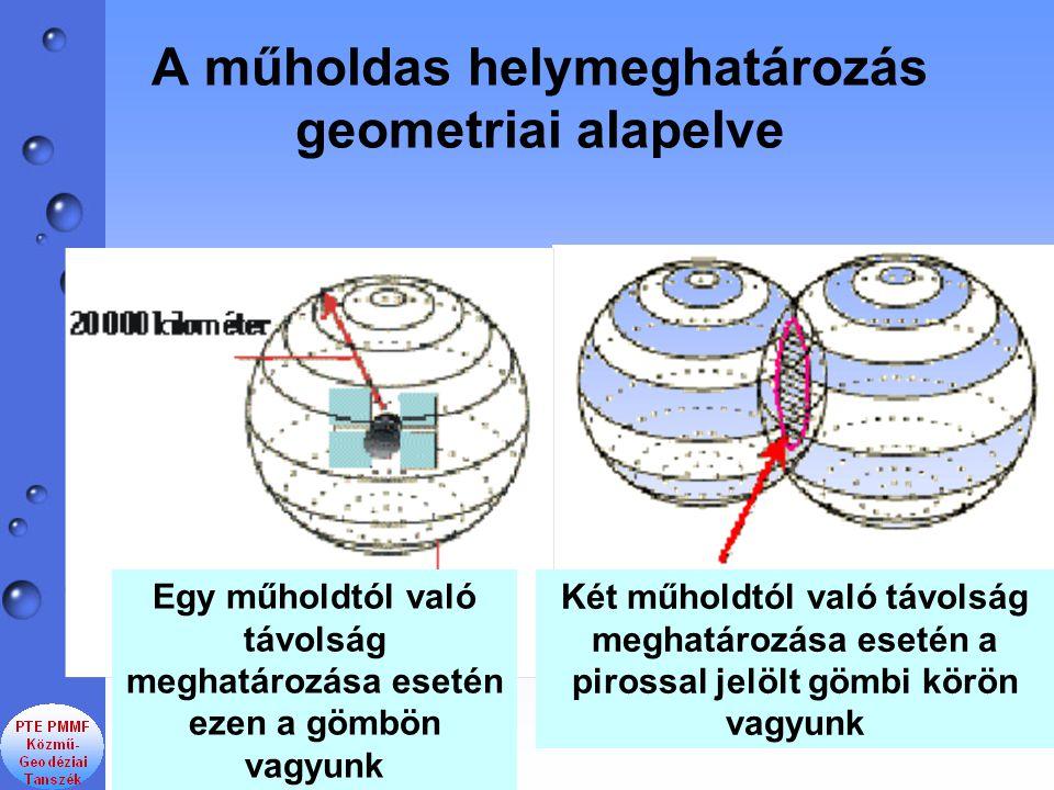 A műholdas helymeghatározás geometriai alapelve