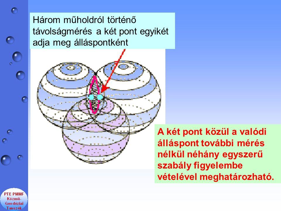 Három műholdról történő távolságmérés a két pont egyikét adja meg álláspontként