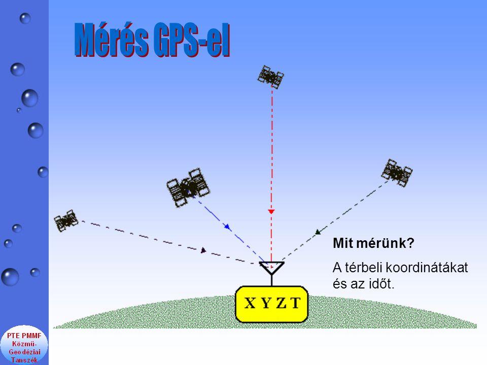 Mérés GPS-el Mit mérünk A térbeli koordinátákat és az időt.