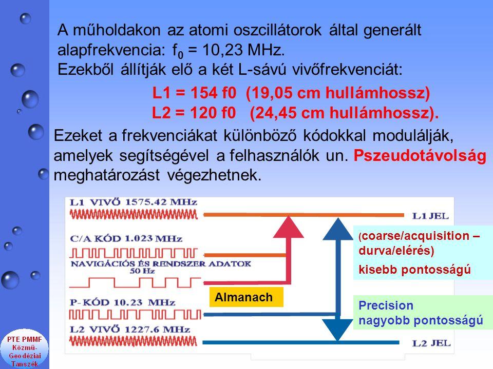 L1 = 154 f0 (19,05 cm hullámhossz) L2 = 120 f0 (24,45 cm hullámhossz).