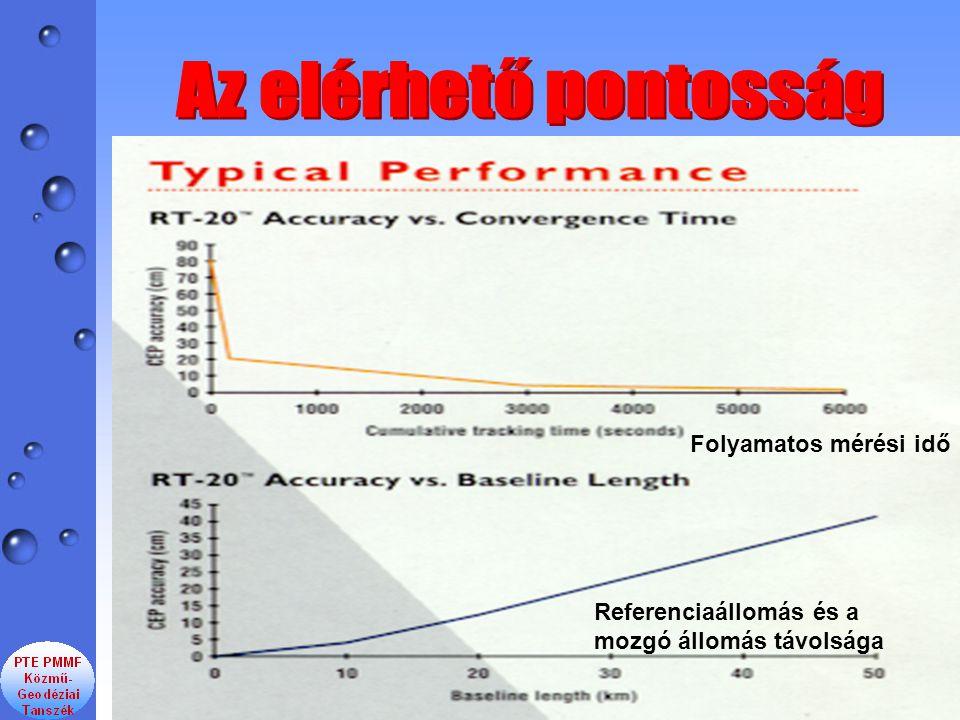 Az elérhető pontosság Folyamatos mérési idő