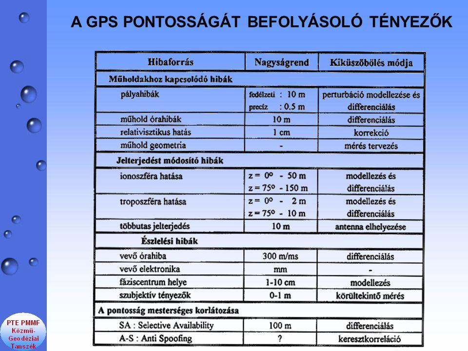 A GPS PONTOSSÁGÁT BEFOLYÁSOLÓ TÉNYEZŐK