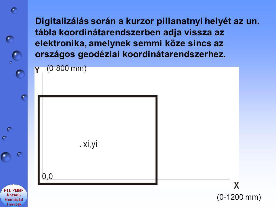 Digitalizálás során a kurzor pillanatnyi helyét az un