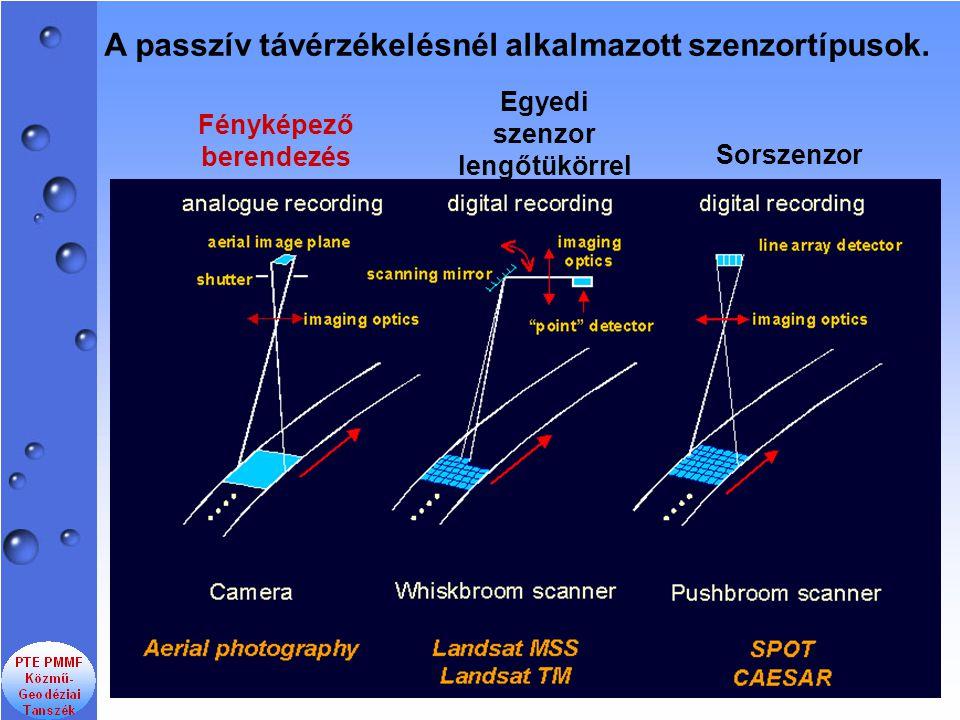 Egyedi szenzor lengőtükörrel Fényképező berendezés