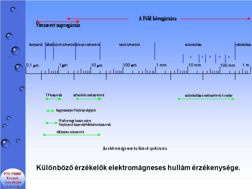 Különböző érzékelők elektromágneses hullám érzékenysége.