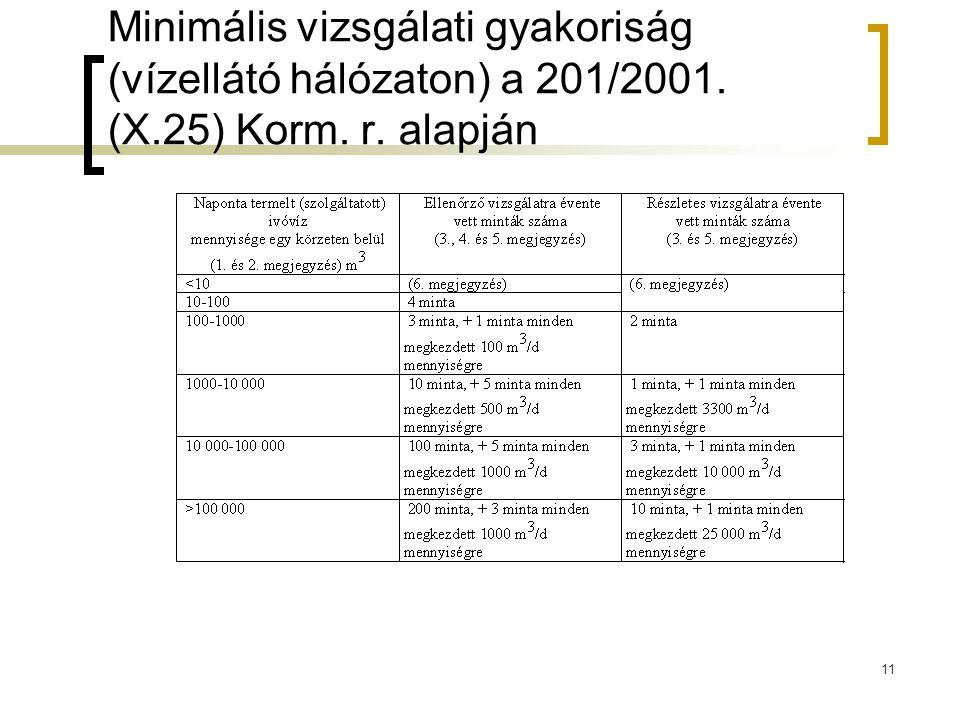 Minimális vizsgálati gyakoriság (vízellátó hálózaton) a 201/2001. (X