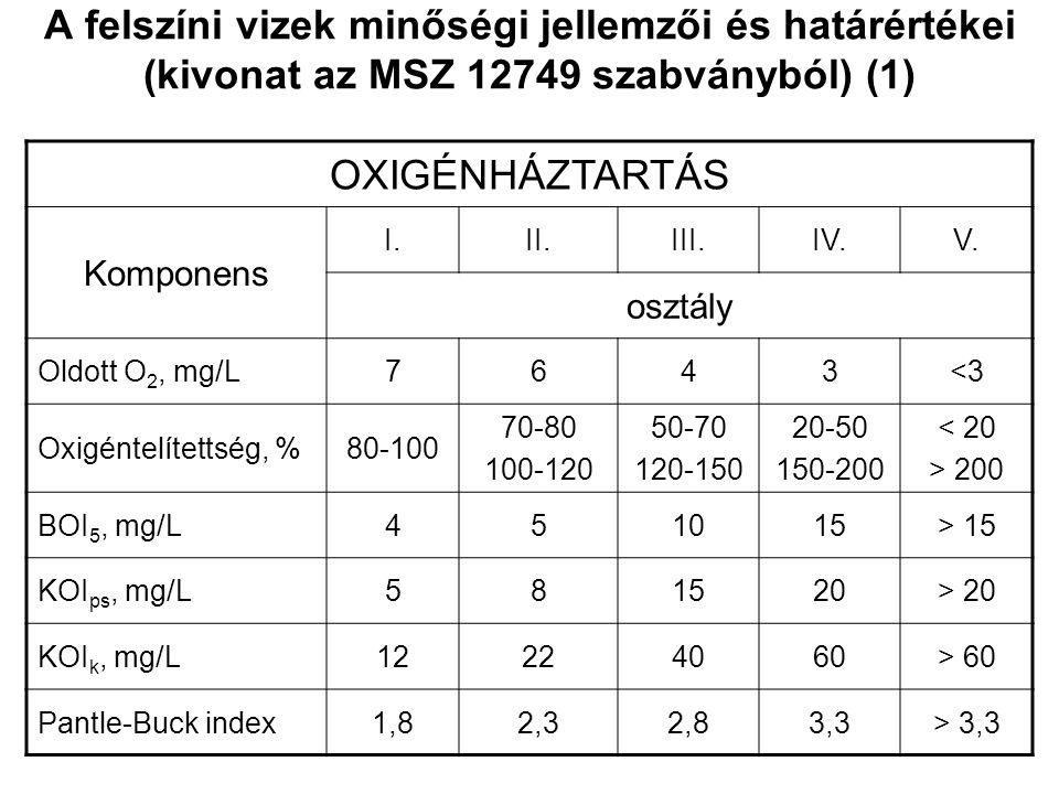 A felszíni vizek minőségi jellemzői és határértékei (kivonat az MSZ 12749 szabványból) (1)