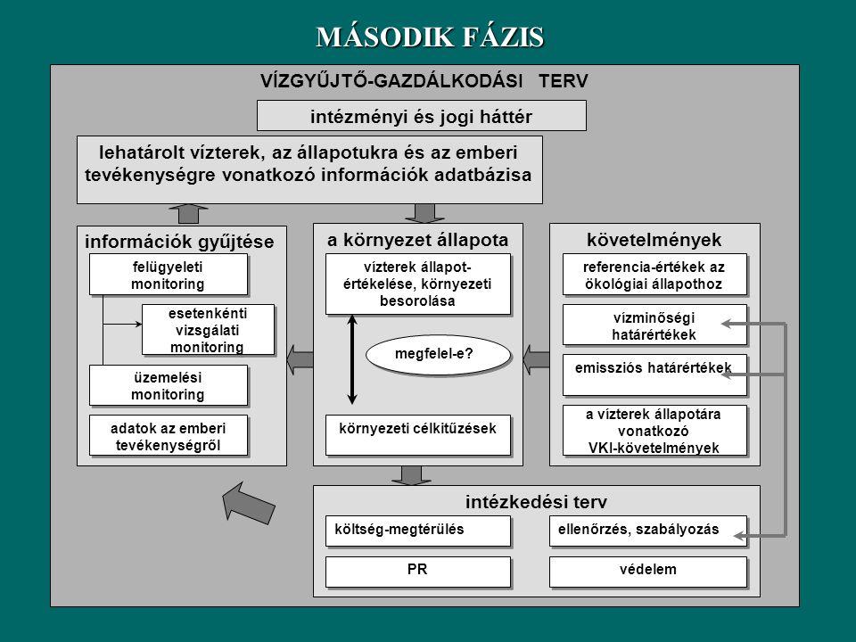MÁSODIK FÁZIS VÍZGYŰJTŐ-GAZDÁLKODÁSI TERV követelmények