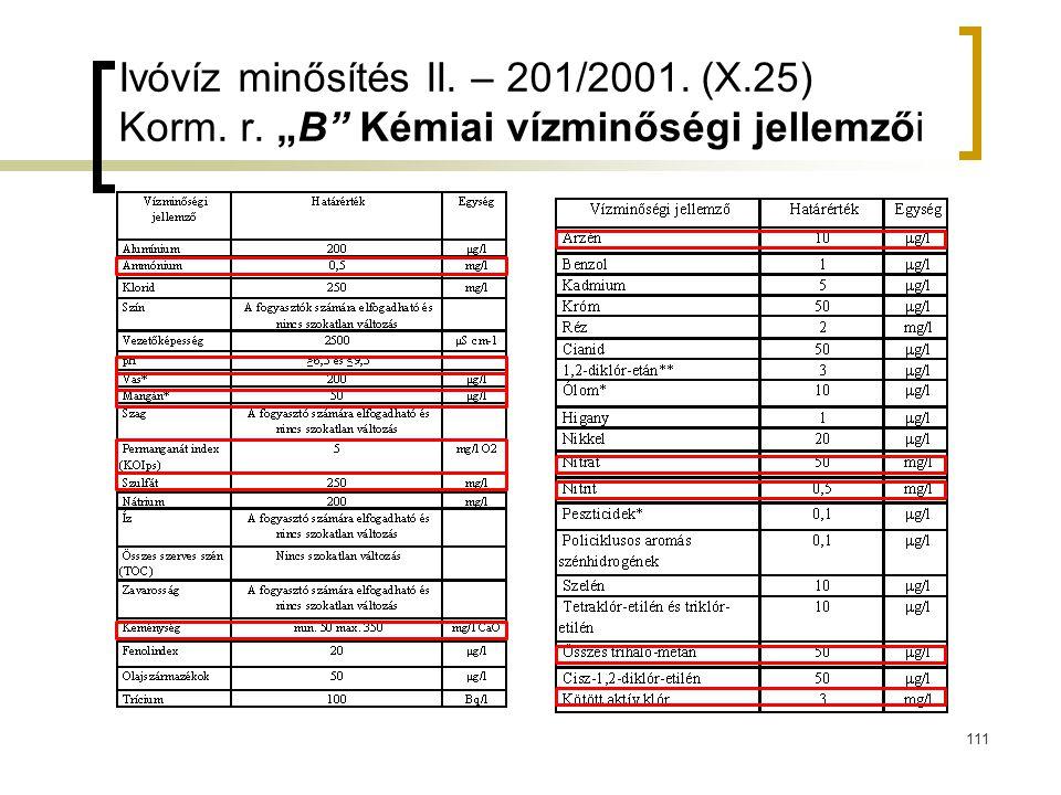 Ivóvíz minősítés II. – 201/2001. (X. 25) Korm. r