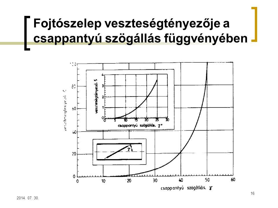 Fojtószelep veszteségtényezője a csappantyú szögállás függvényében