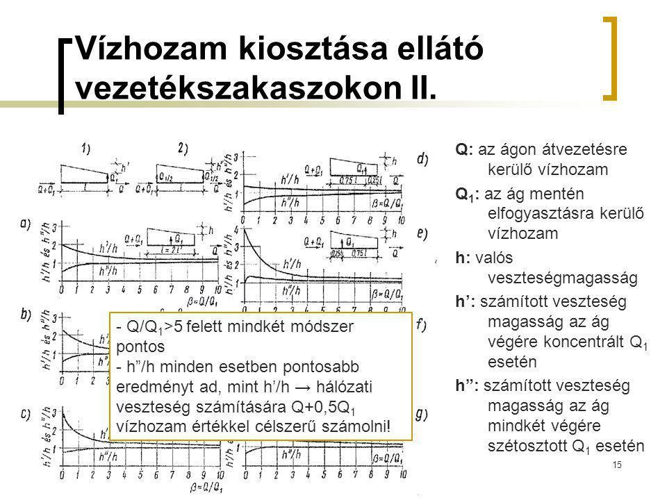 Vízhozam kiosztása ellátó vezetékszakaszokon II.
