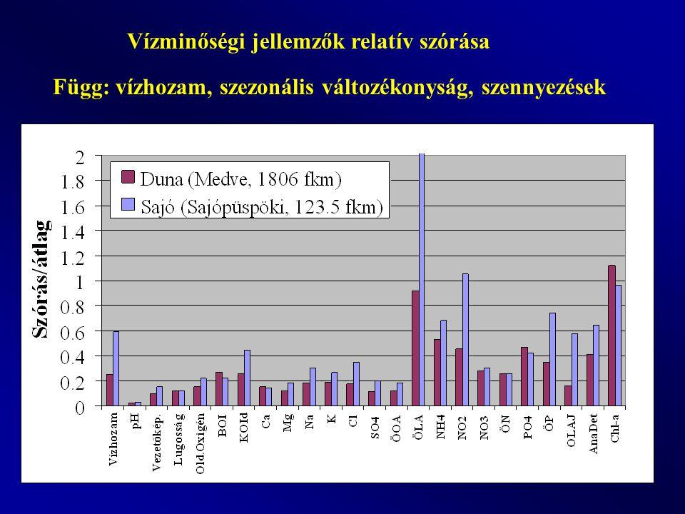 Vízminőségi jellemzők relatív szórása