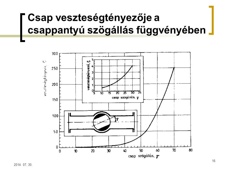 Csap veszteségtényezője a csappantyú szögállás függvényében
