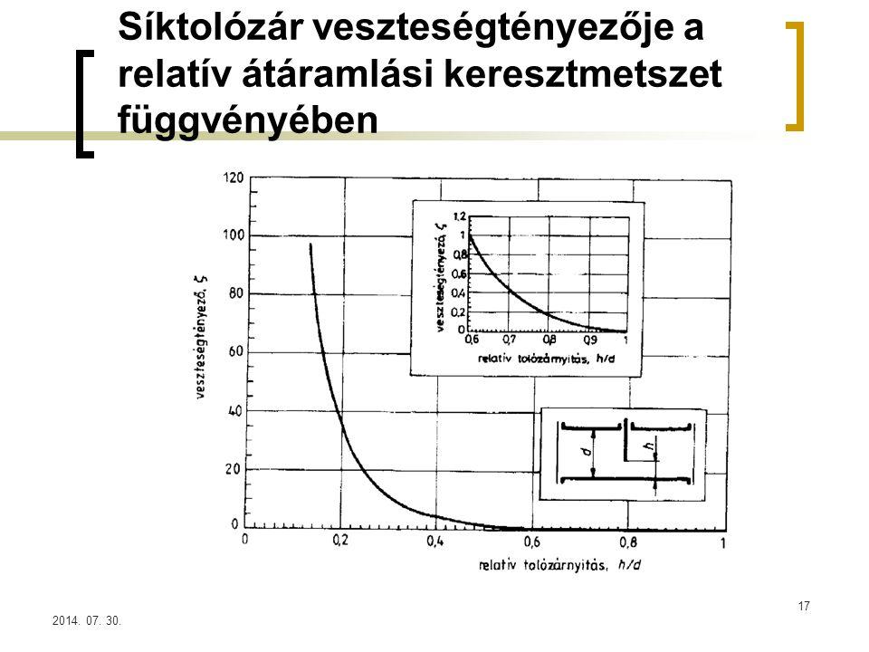 Síktolózár veszteségtényezője a relatív átáramlási keresztmetszet függvényében