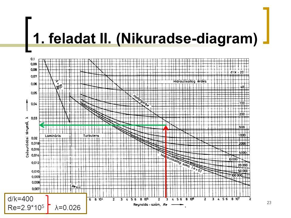 1. feladat II. (Nikuradse-diagram)