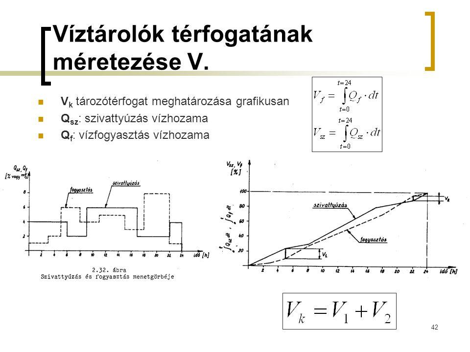 Víztárolók térfogatának méretezése V.