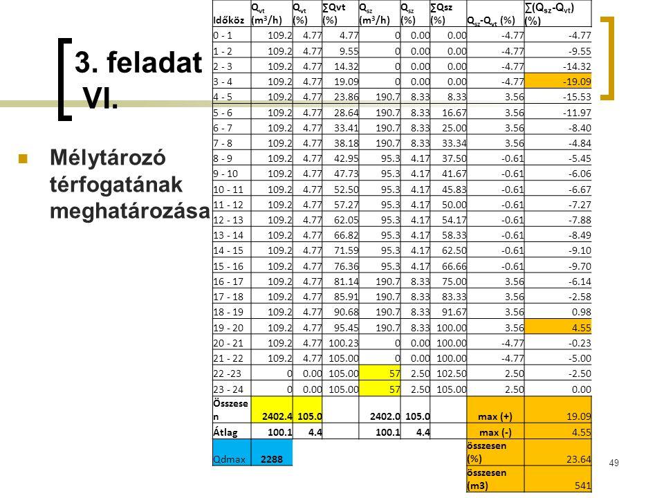3. feladat VI. Mélytározó térfogatának meghatározása Időköz Qvt (m3/h)