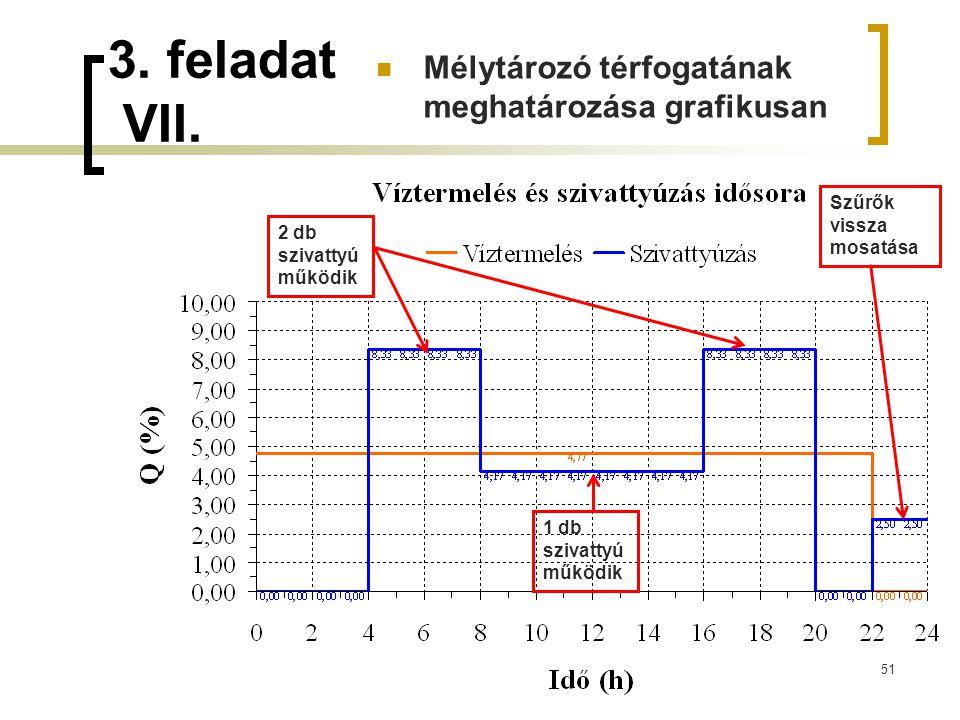 3. feladat VII. Mélytározó térfogatának meghatározása grafikusan