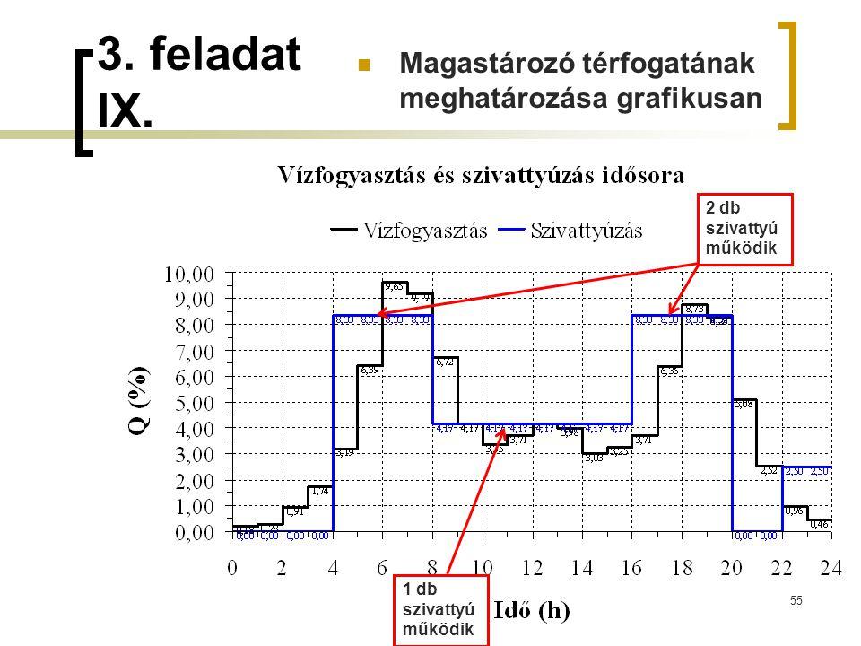 3. feladat IX. Magastározó térfogatának meghatározása grafikusan