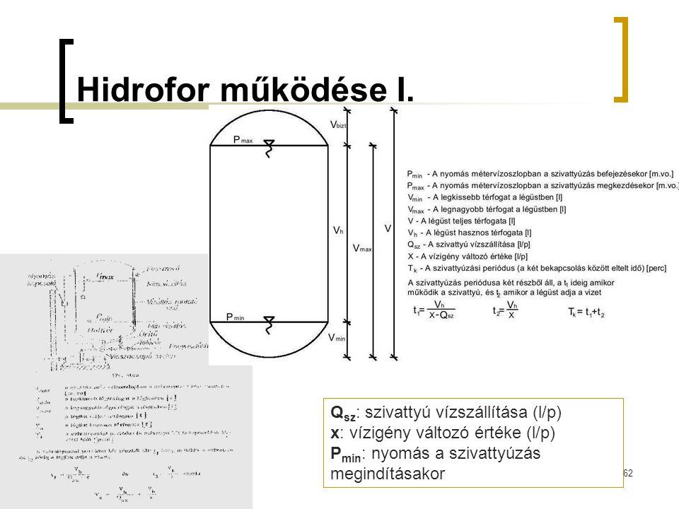 Hidrofor működése I. Qsz: szivattyú vízszállítása (l/p)