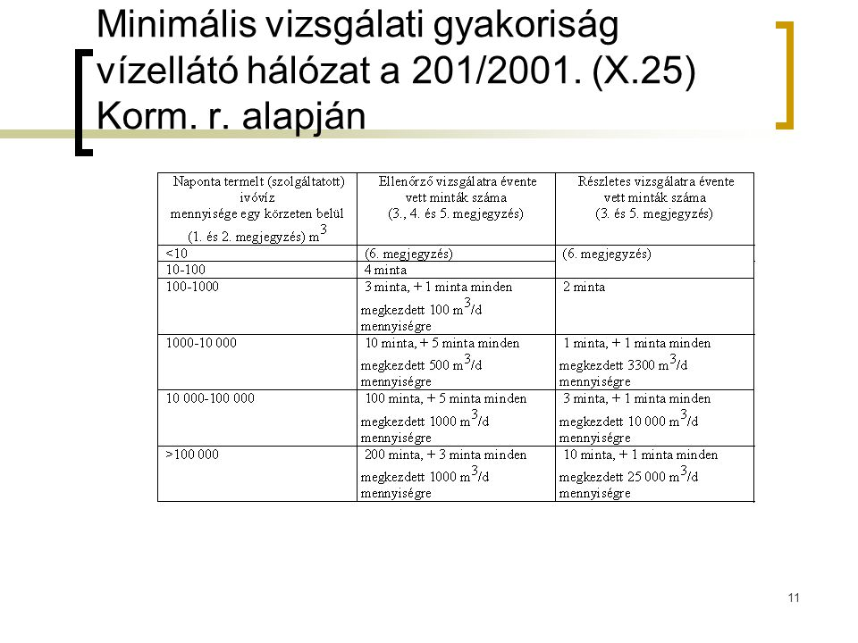 Minimális vizsgálati gyakoriság vízellátó hálózat a 201/2001. (X