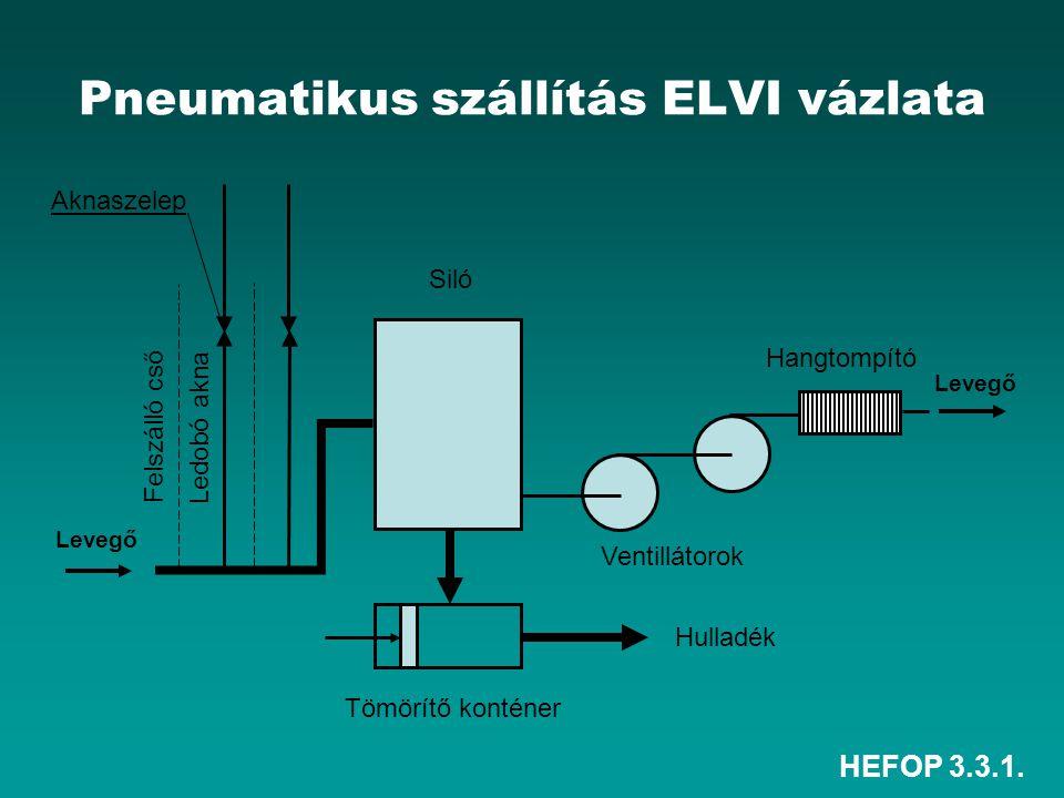Pneumatikus szállítás ELVI vázlata