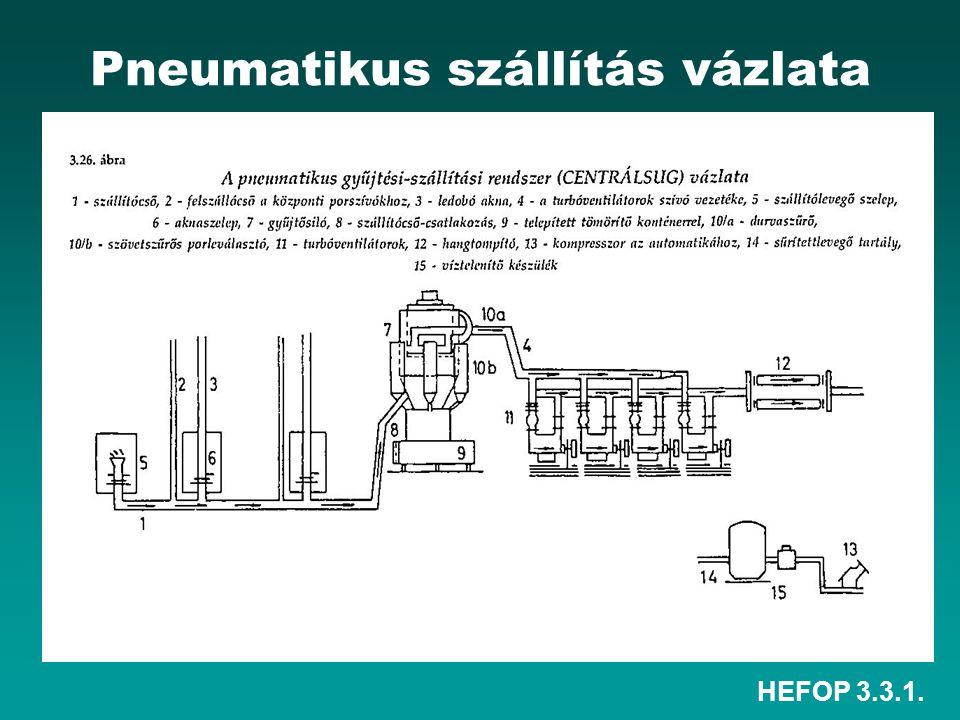 Pneumatikus szállítás vázlata