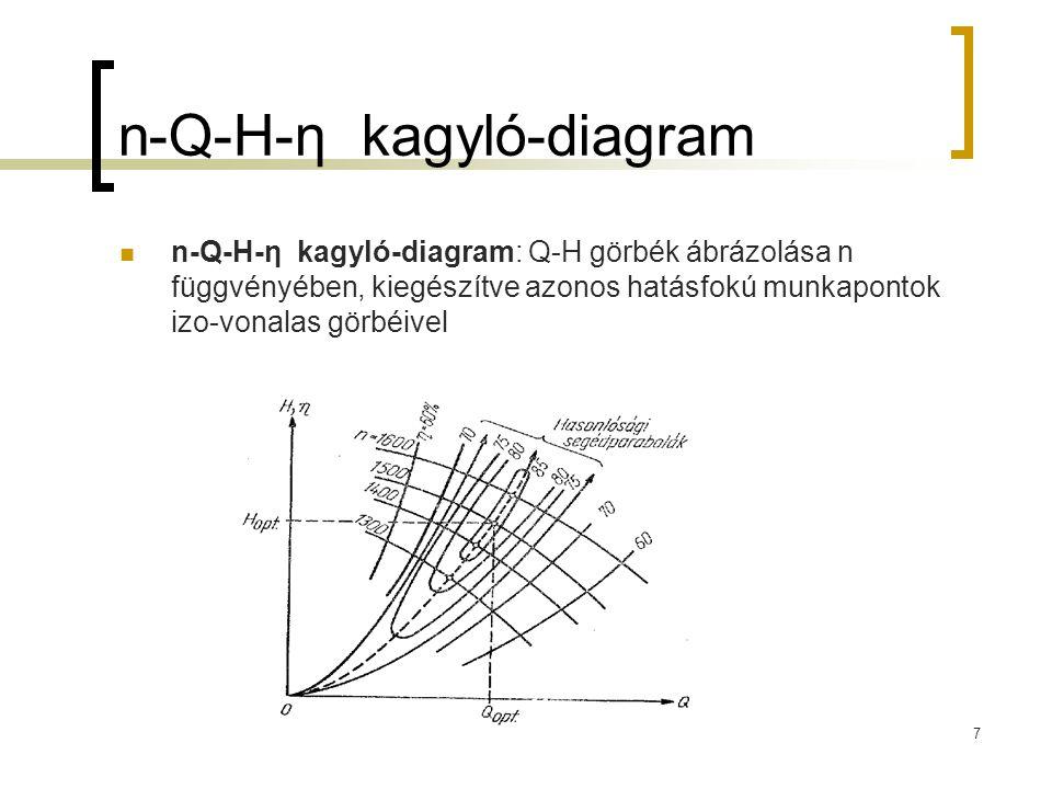 n-Q-H-η kagyló-diagram
