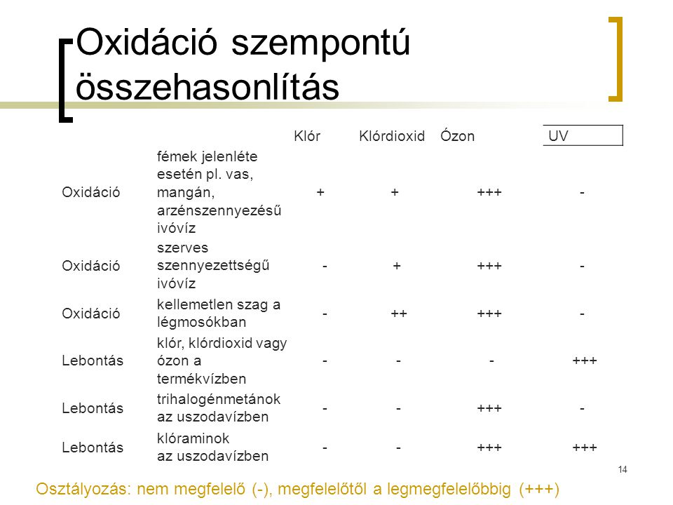 Oxidáció szempontú összehasonlítás